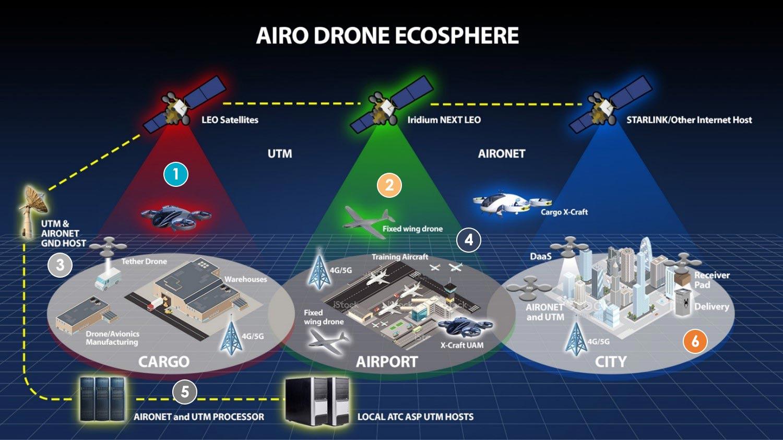 airo-drone-ecosphere