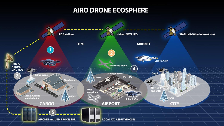 Airo Drone Ecosphere